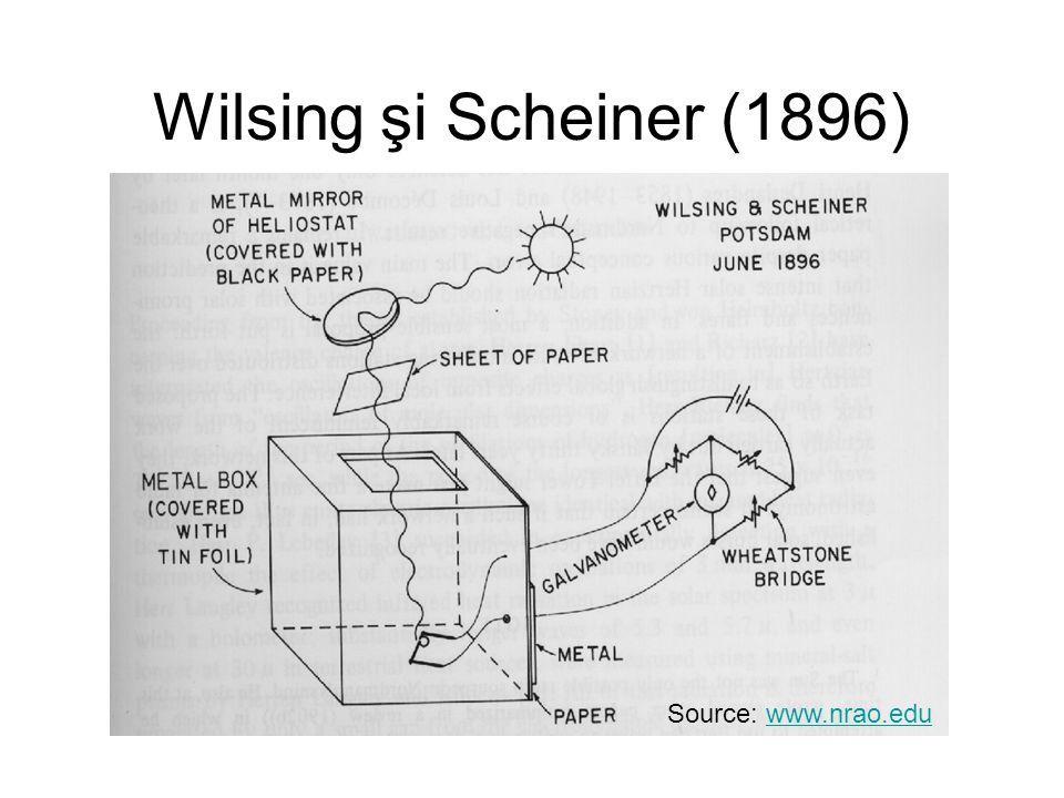 Wilsing şi Scheiner (1896) Source: www.nrao.eduwww.nrao.edu