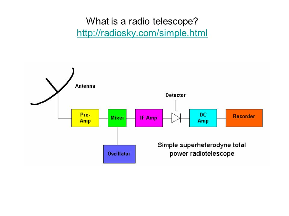 What is a radio telescope? http://radiosky.com/simple.html http://radiosky.com/simple.html