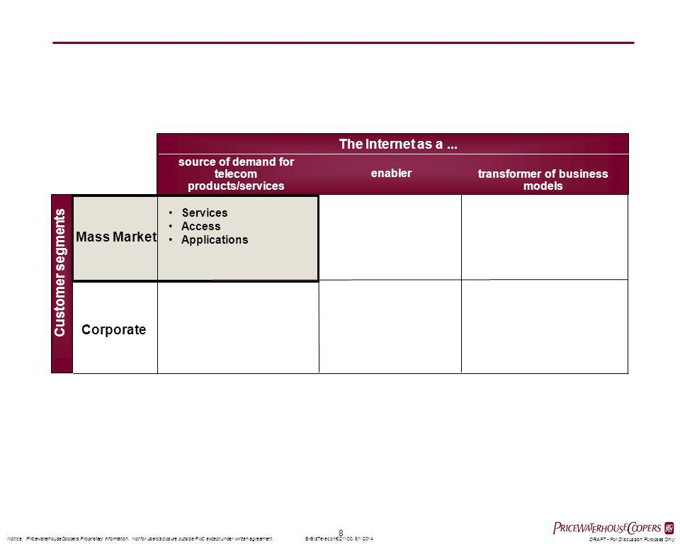 8 Notice: PricewaterhouseCoopers Proprietary Information. Not for use/disclosure outside PwC except under written agreement. DRAFT - For Discussion Pu