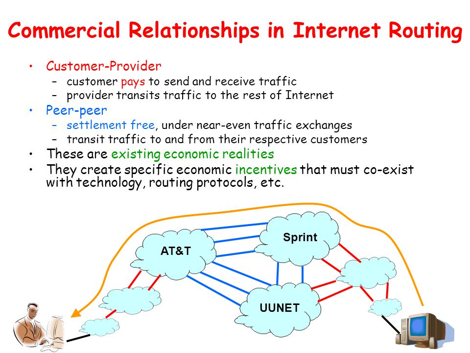 Commercial Relationships in Internet Routing Customer-Provider –customer pays to send and receive traffic –provider transits traffic to the rest of Internet Peer-peer –settlement free, under near-even traffic exchanges –transit traffic to and from their respective customers These are existing economic realities They create specific economic incentives that must co-exist with technology, routing protocols, etc.