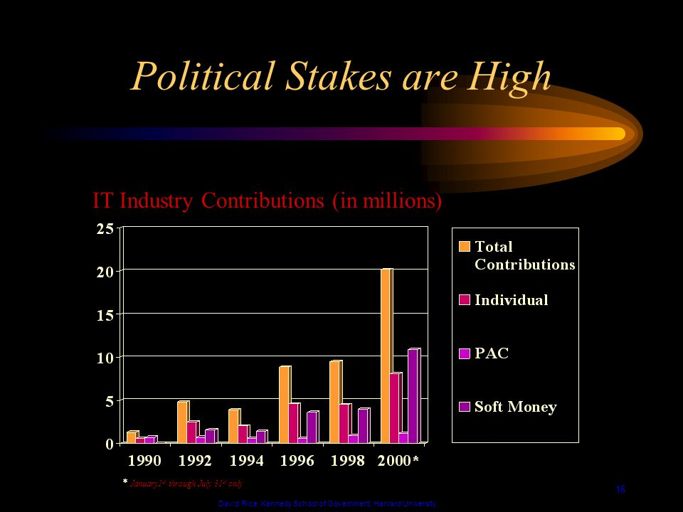 David Rice, Kennedy School of Government, Harvard University 16 Political Stakes are High IT Industry Contributions (in millions) * January1 st through July 31 st only