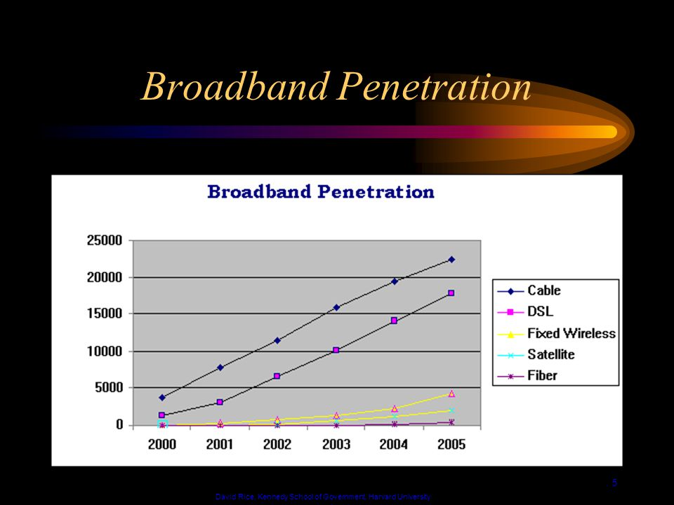 David Rice, Kennedy School of Government, Harvard University 6 Broadband Distribution by Technology
