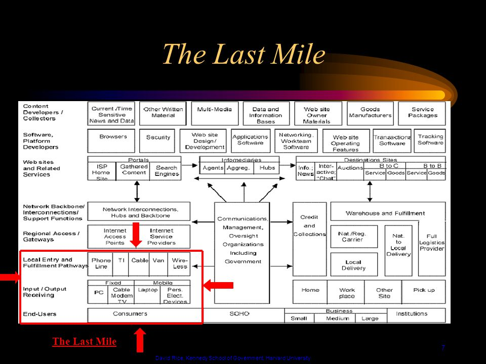 David Rice, Kennedy School of Government, Harvard University 7 The Last Mile
