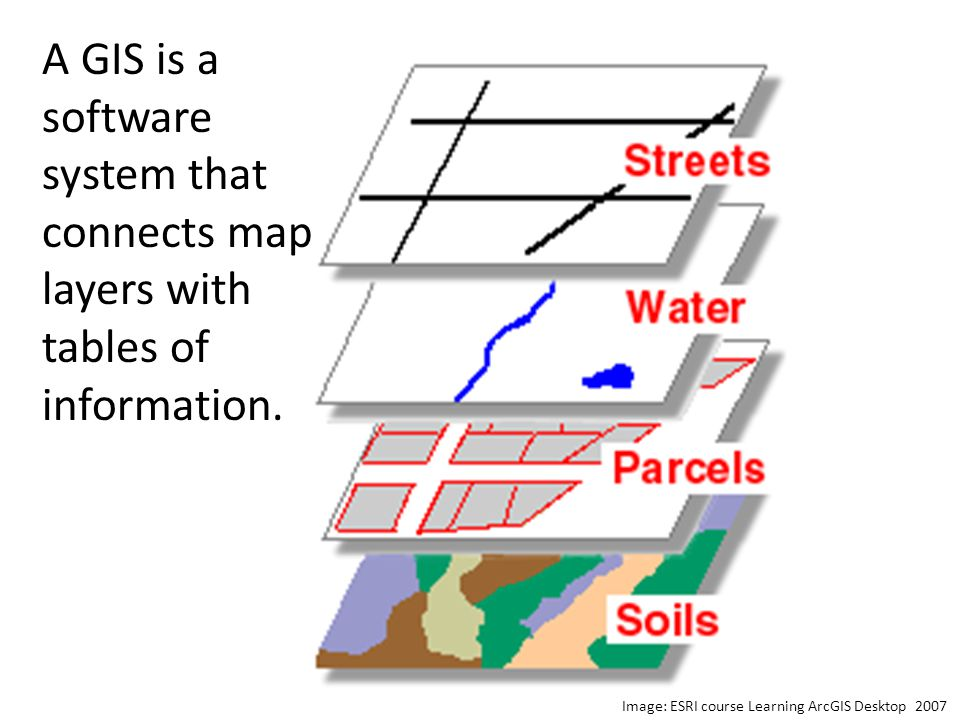 Image: ESRI course Learning ArcGIS Desktop 2007 A GIS is a software system that connects map layers with tables of information.