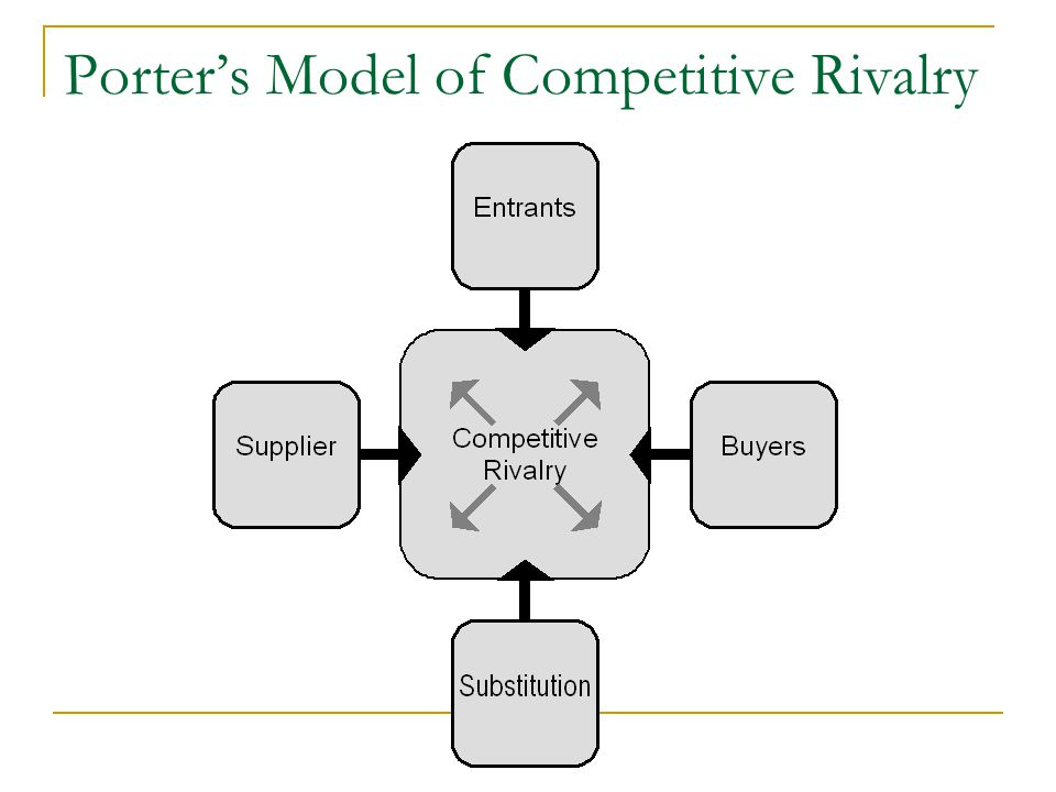 Porters Model of Competitive Rivalry