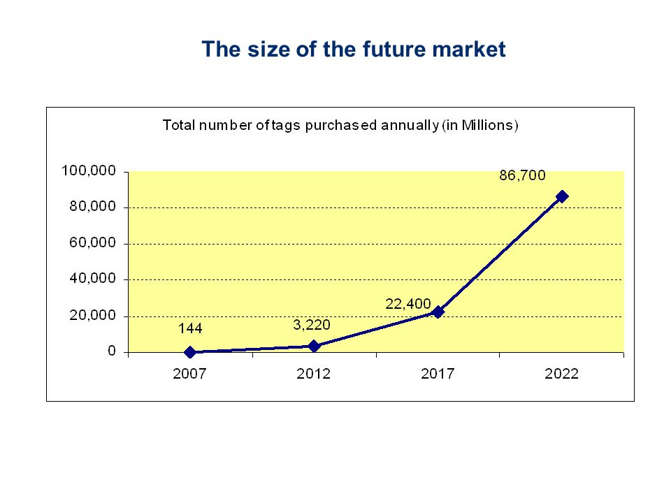 The size of the future market