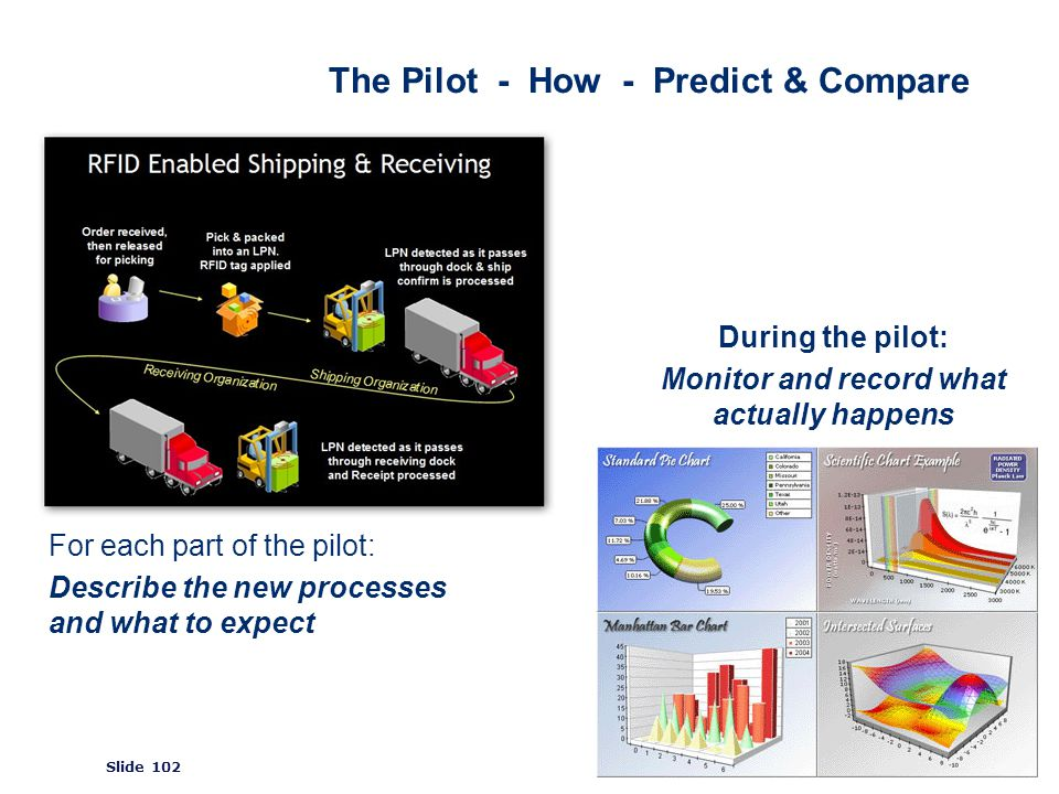 ©2008 GS1 Slide 102 The Pilot - How - Predict & Compare For each part of the pilot: Describe the new processes and what to expect During the pilot: Monitor and record what actually happens