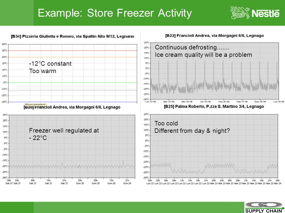 Example: Store Freezer Activity -12°C constant Too warm Continuous defrosting.......