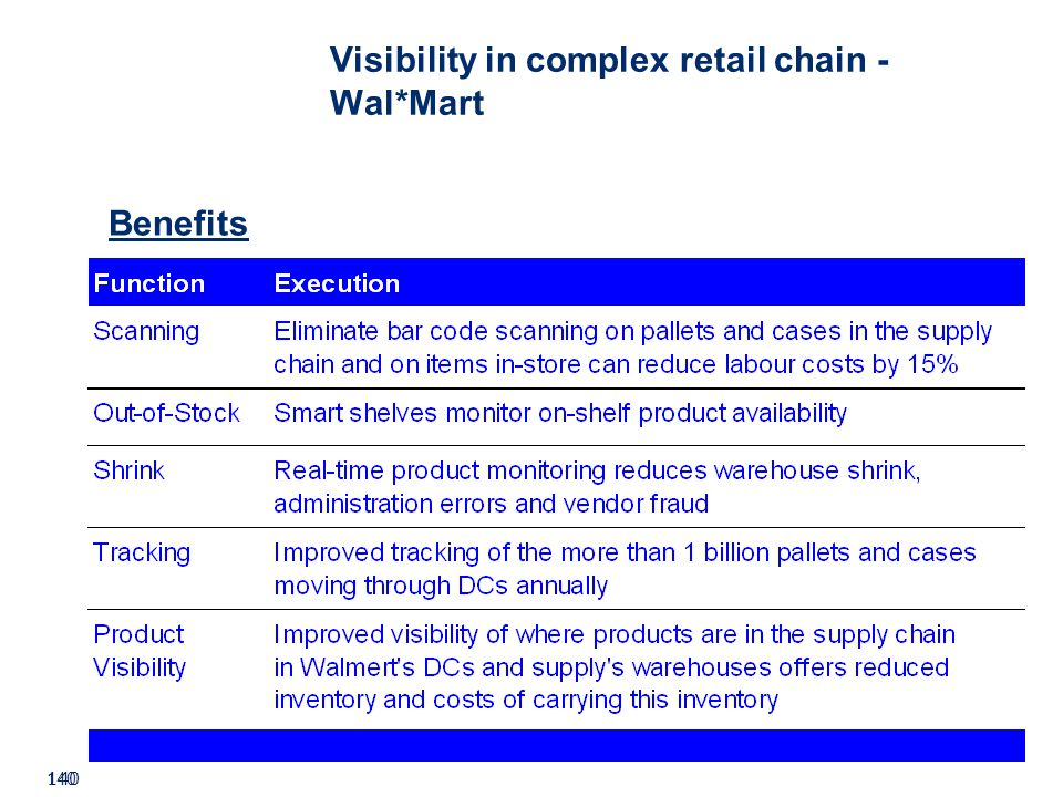 ©2008 GS1 140 Visibility in complex retail chain - Wal*Mart Benefits
