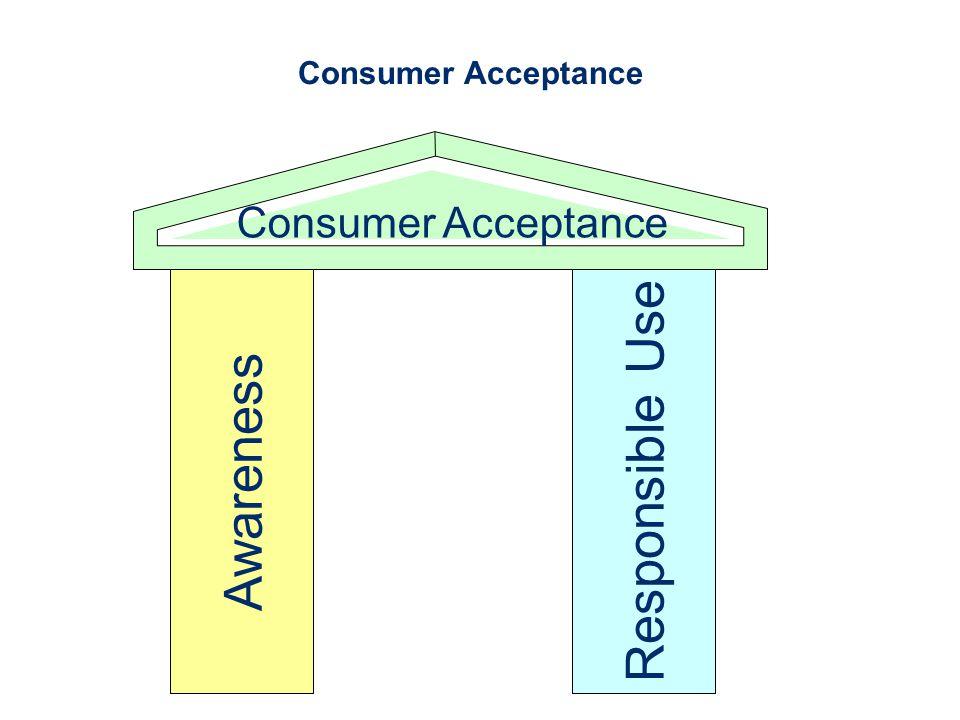 Responsible UseAwareness Consumer Acceptance