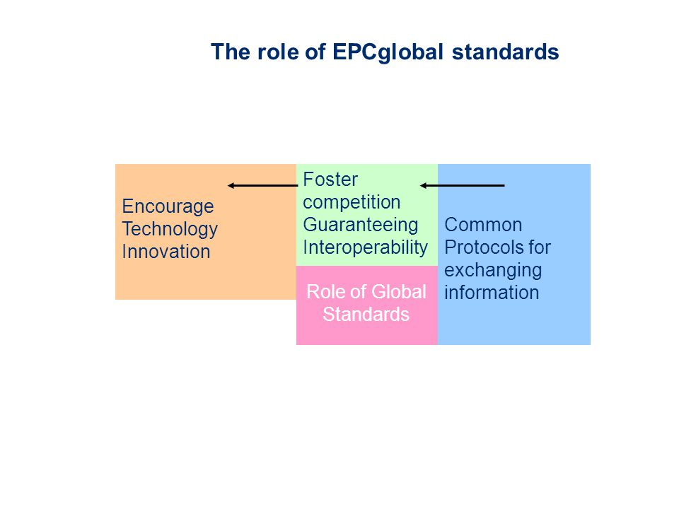 The role of EPCglobal standards Role of Global Standards Encourage Technology Innovation Foster competition Guaranteeing Interoperability Common Protocols for exchanging information