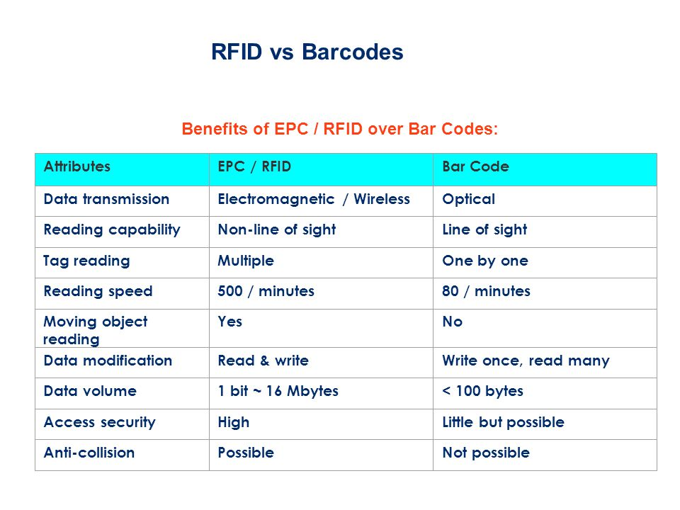 RFID vs Barcodes Benefits of EPC / RFID over Bar Codes: AttributesEPC / RFIDBar Code Data transmissionElectromagnetic / WirelessOptical Reading capabilityNon-line of sightLine of sight Tag readingMultipleOne by one Reading speed500 / minutes80 / minutes Moving object reading YesNo Data modificationRead & writeWrite once, read many Data volume1 bit ~ 16 Mbytes< 100 bytes Access securityHighLittle but possible Anti-collisionPossibleNot possible