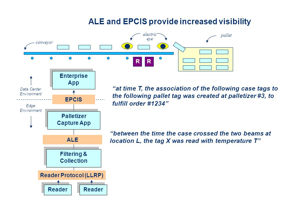 ALE and EPCIS provide increased visibility Reader Enterprise App Reader RR Edge Environment Data Center Environment pallet electric eye conveyor Filtering & Collection Palletizer Capture App ALE EPCIS Reader Protocol (LLRP) between the time the case crossed the two beams at location L, the tag X was read with temperature T at time T, the association of the following case tags to the following pallet tag was created at palletizer #3, to fulfill order #1234