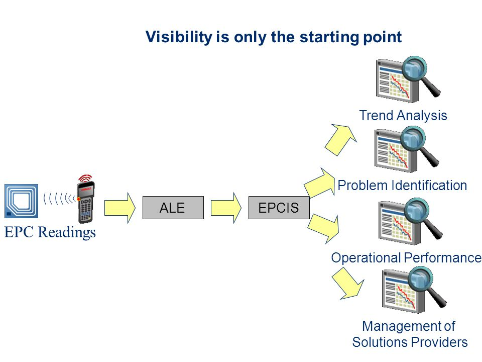 Visibility is only the starting point EPC Readings ALEEPCIS Trend Analysis Problem Identification Operational Performance Management of Solutions Providers