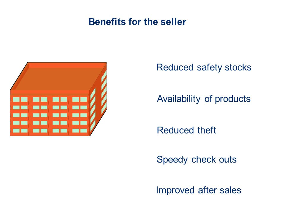 Benefits for the seller Reduced safety stocks Availability of products Reduced theft Speedy check outs Improved after sales