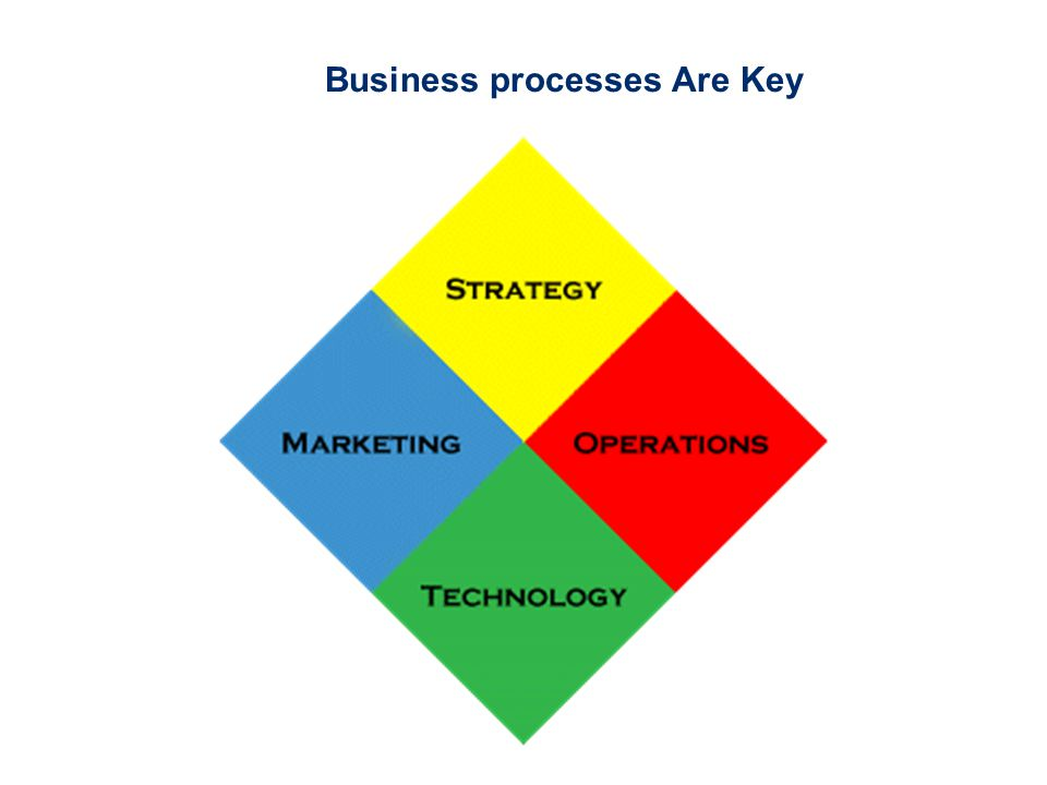 Business processes Are Key