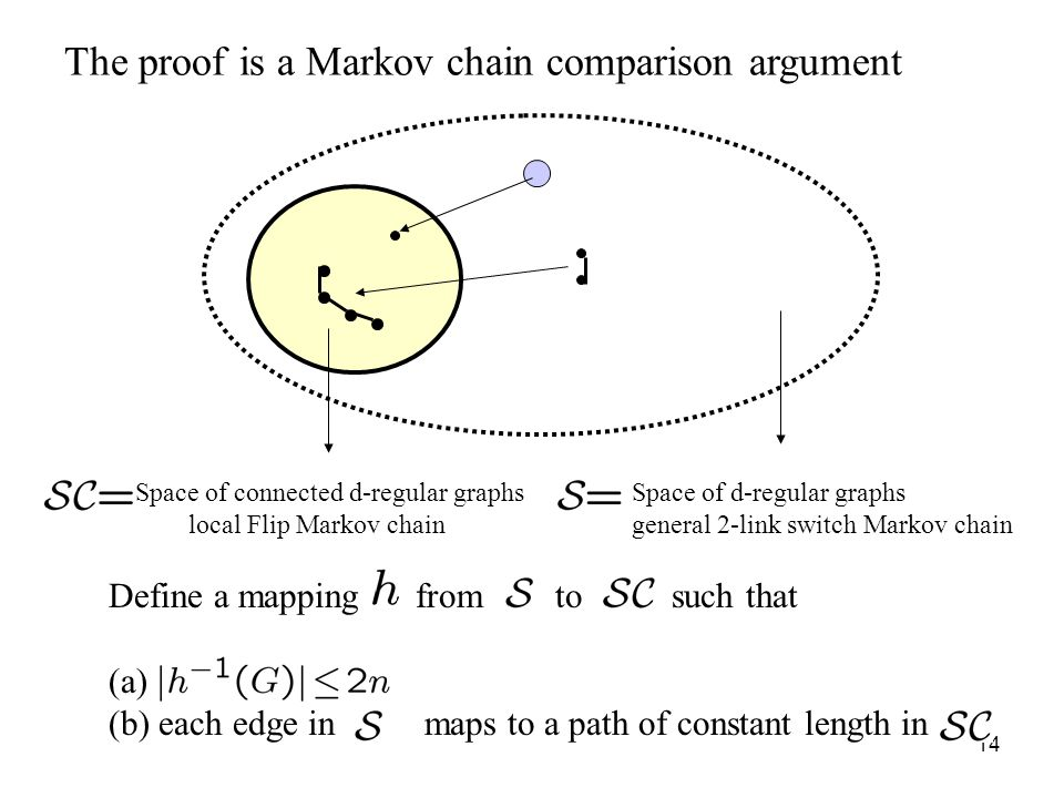 14 Space of d-regular graphs general 2-link switch Markov chain Space of connected d-regular graphs local Flip Markov chain Define a mapping from to such that (a) (b) each edge in maps to a path of constant length in The proof is a Markov chain comparison argument