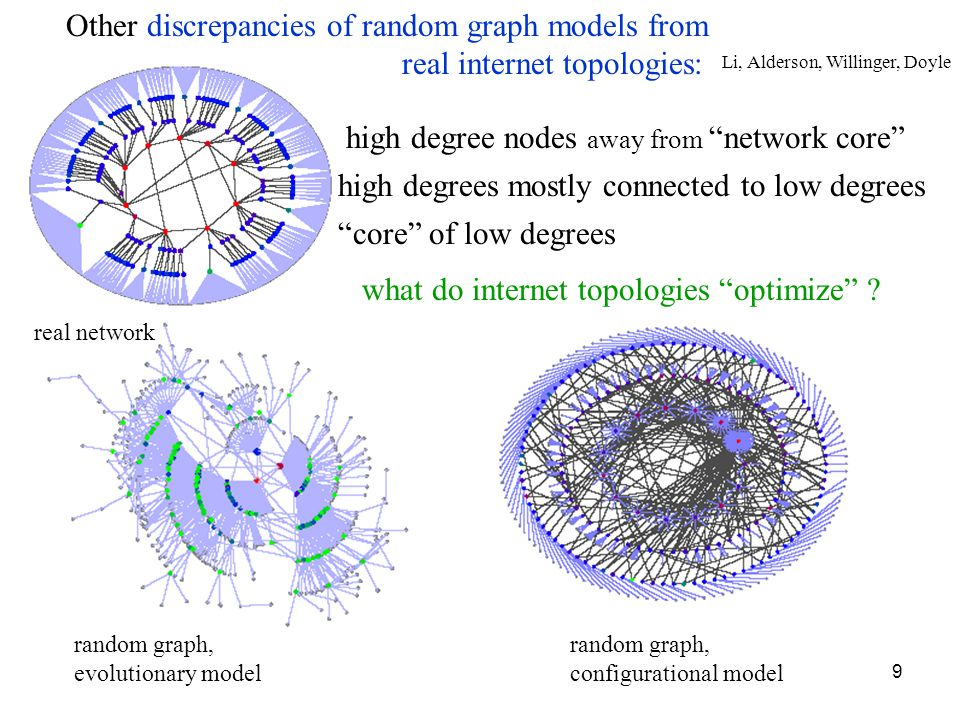 9 real network random graph, evolutionary model random graph, configurational model Other discrepancies of random graph models from real internet topologies: high degree nodes away from network core what do internet topologies optimize .