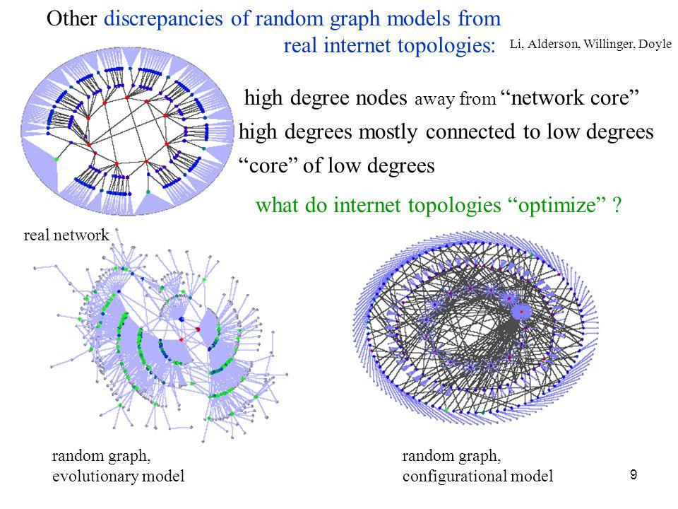 9 real network random graph, evolutionary model random graph, configurational model Other discrepancies of random graph models from real internet topo