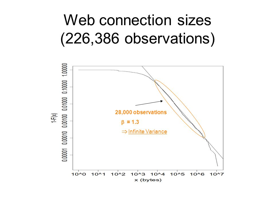Web connection sizes (226,386 observations) 28,000 observations = 1.3 Infinite Variance