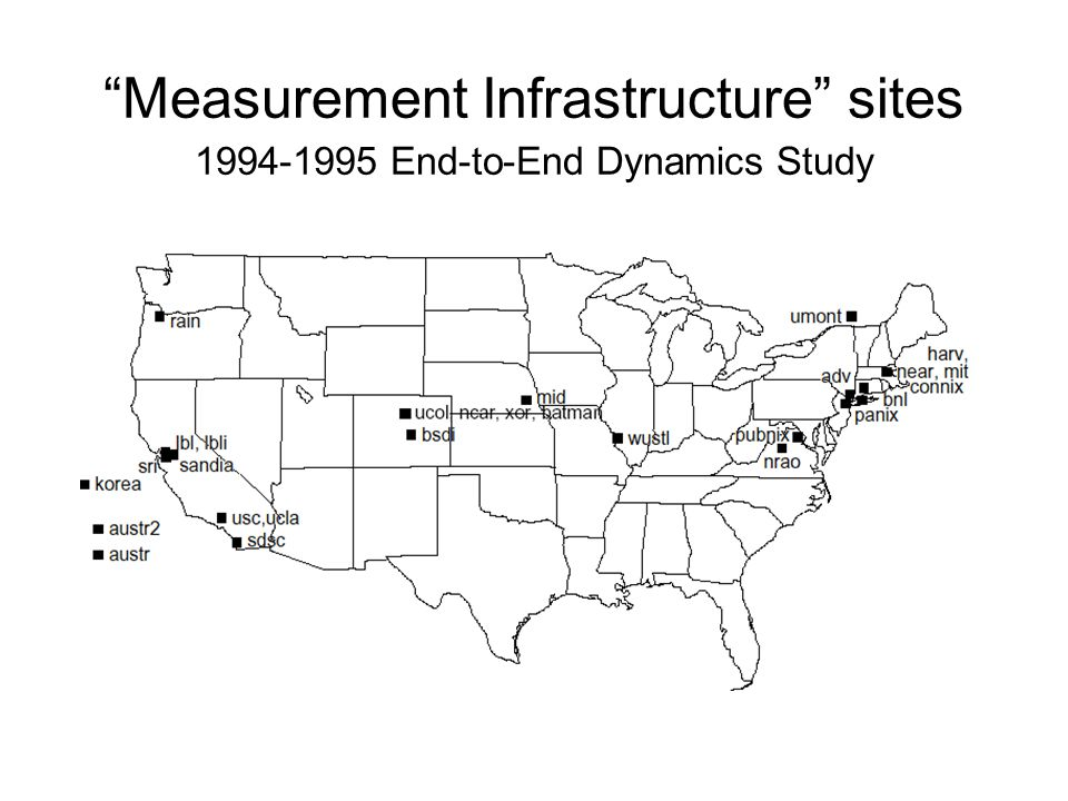 Measurement Infrastructure sites 1994-1995 End-to-End Dynamics Study