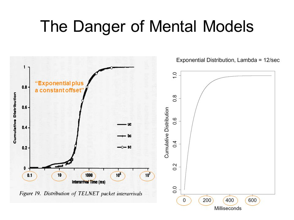 The Danger of Mental Models Exponential plus a constant offset