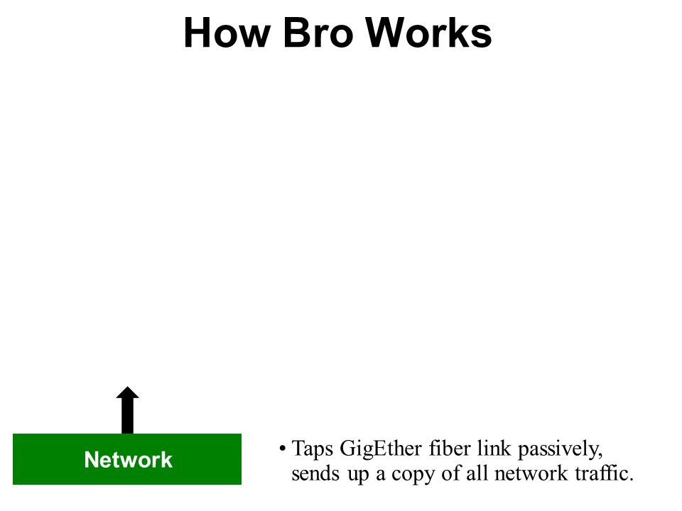 How Bro Works Taps GigEther fiber link passively, sends up a copy of all network traffic. Network