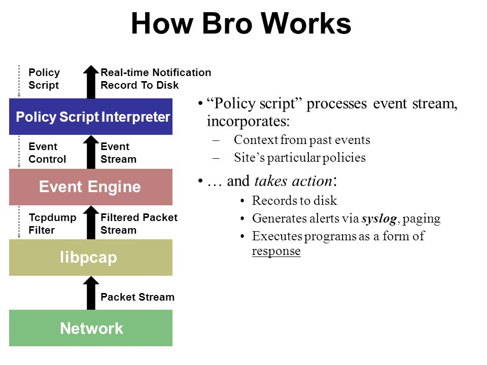 How Bro Works Policy script processes event stream, incorporates: –Context from past events –Sites particular policies … and takes action : Records to disk Generates alerts via syslog, paging Executes programs as a form of response Network libpcap Event Engine Policy Script Interpreter Packet Stream Filtered Packet Stream Tcpdump Filter Event Stream Event Control Real-time Notification Record To Disk Policy Script