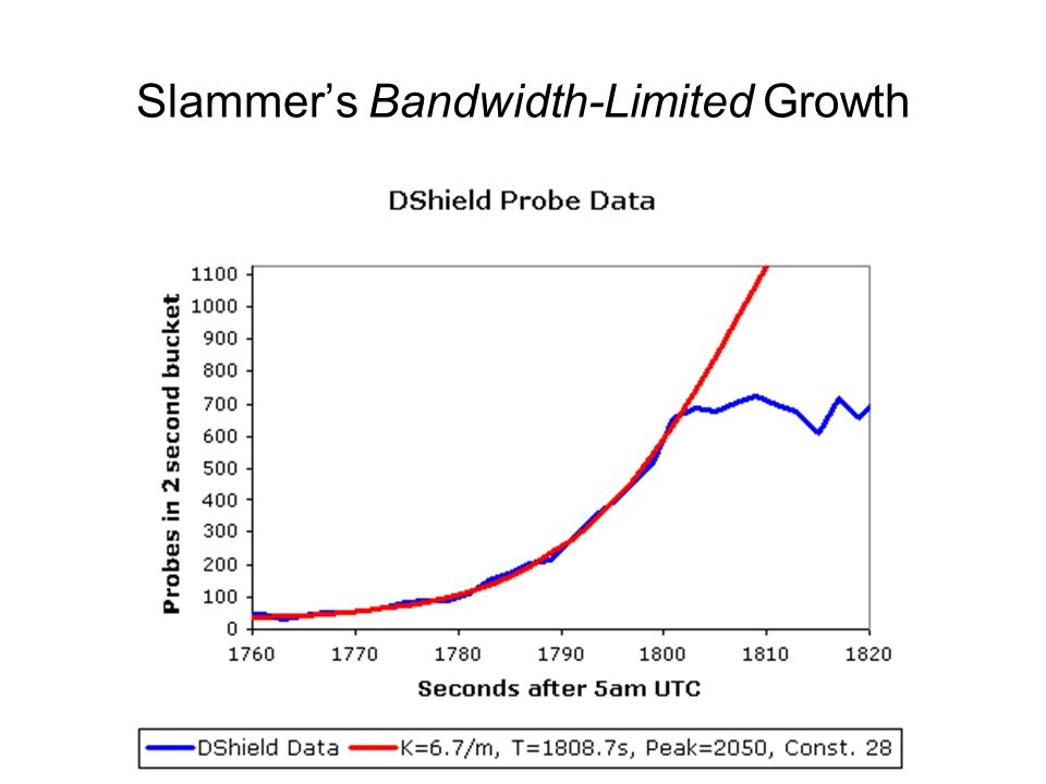 Slammers Bandwidth-Limited Growth