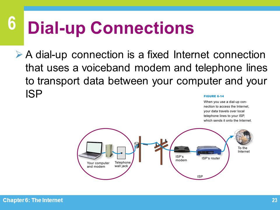 6 Dial-up Connections A dial-up connection is a fixed Internet connection that uses a voiceband modem and telephone lines to transport data between your computer and your ISP Chapter 6: The Internet 23