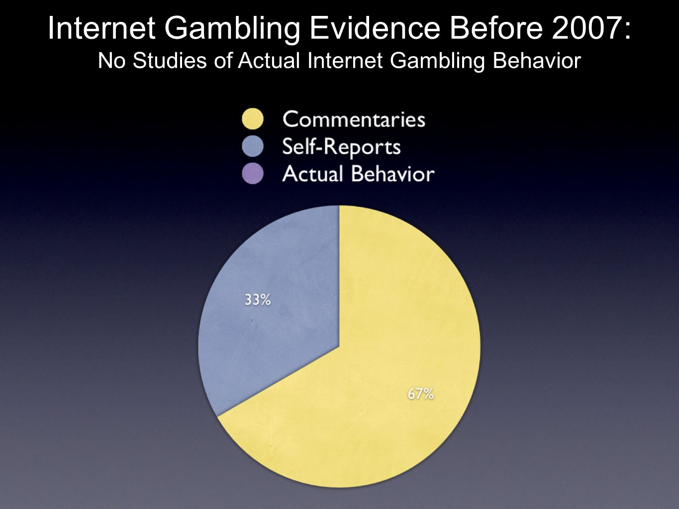 Internet Gambling Evidence Before 2007: No Studies of Actual Internet Gambling Behavior