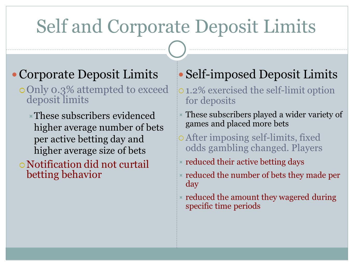 Self and Corporate Deposit Limits Corporate Deposit Limits Only 0.3% attempted to exceed deposit limits These subscribers evidenced higher average number of bets per active betting day and higher average size of bets Notification did not curtail betting behavior Self-imposed Deposit Limits 1.2% exercised the self-limit option for deposits These subscribers played a wider variety of games and placed more bets After imposing self-limits, fixed odds gambling changed.