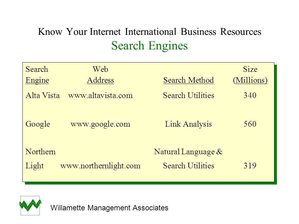 Know Your Internet International Business Resources Search Engines SearchWebSize EngineAddressSearch Method(Millions) Alta Vistawww.altavista.comSearc