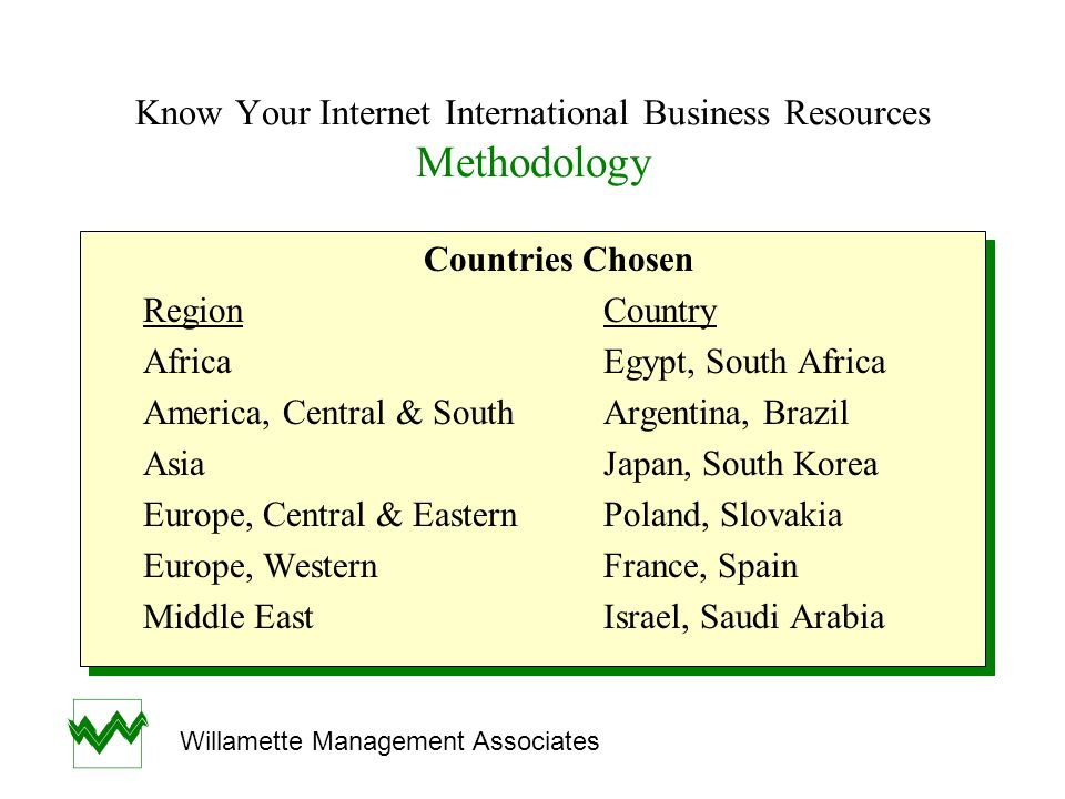 Know Your Internet International Business Resources Methodology Countries Chosen RegionCountry AfricaEgypt, South Africa America, Central & SouthArgen