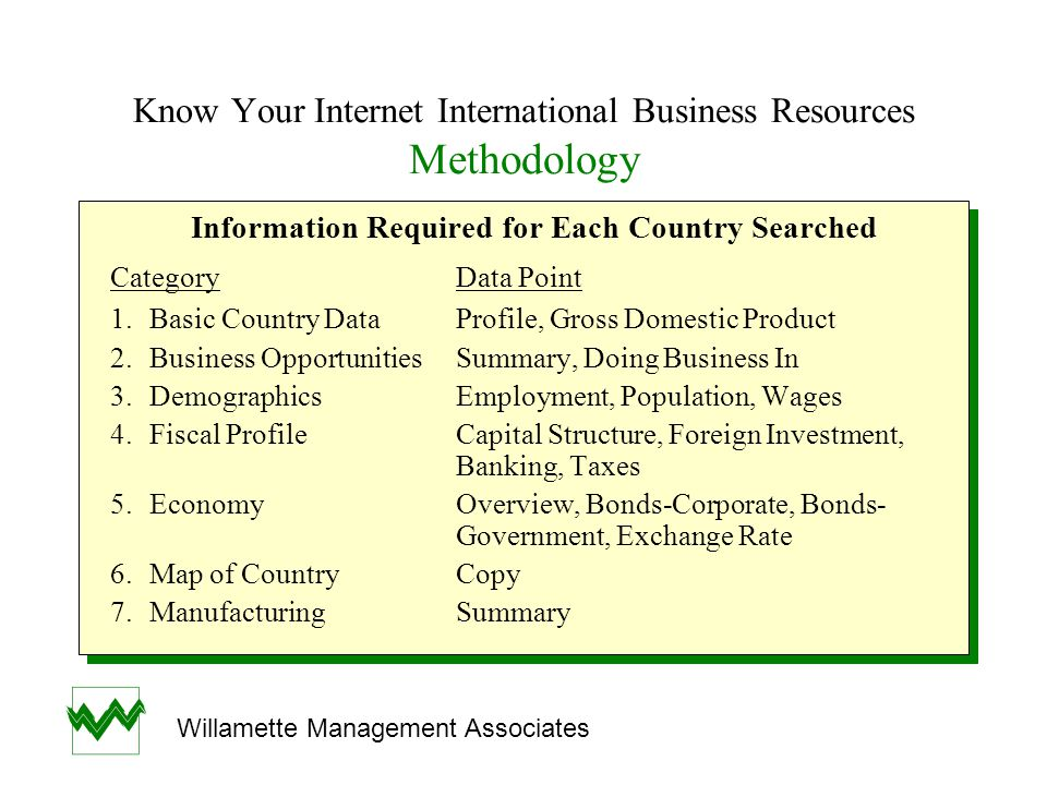 Know Your Internet International Business Resources Methodology Information Required for Each Country Searched (Cont.) CategoryData Point 8.IndustriesOverview, Outlook, Comparable Peers 9.News & ViewsDomestic, Economic, Corporate & Equities, Regional 10.PoliticsNews, Description of Structure 11.Stock ExchangeDescription, Historical Prices 12.Trading ProfileSummary, Imports, Exports 13.Legal ProfileSummary Information Required for Each Country Searched (Cont.) CategoryData Point 8.IndustriesOverview, Outlook, Comparable Peers 9.News & ViewsDomestic, Economic, Corporate & Equities, Regional 10.PoliticsNews, Description of Structure 11.Stock ExchangeDescription, Historical Prices 12.Trading ProfileSummary, Imports, Exports 13.Legal ProfileSummary Willamette Management Associates