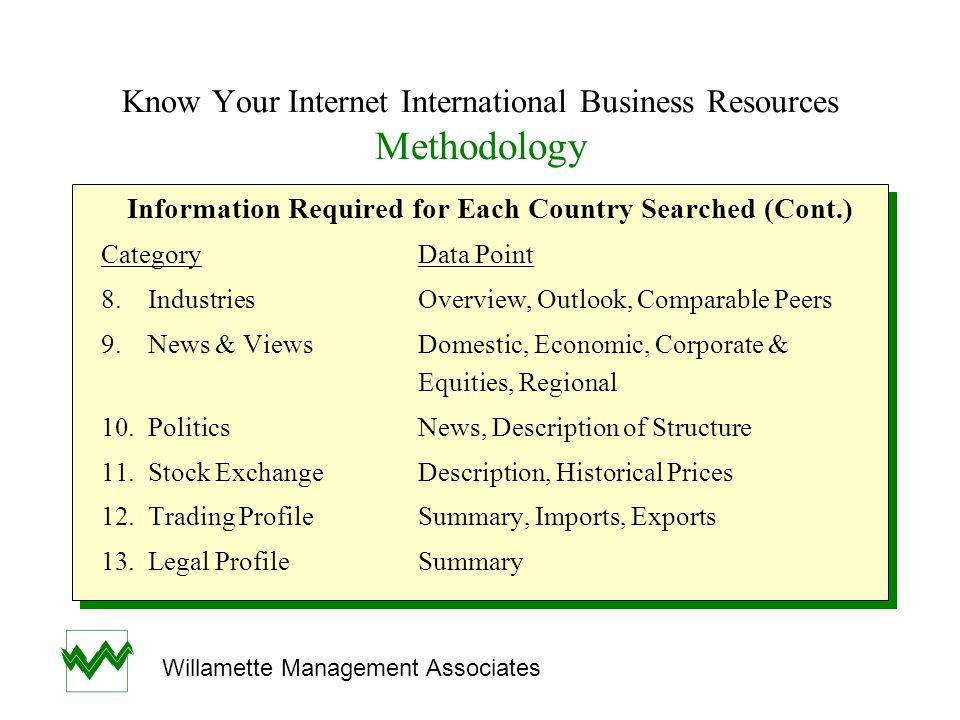 Know Your Internet International Business Resources Subject Specific Sites The Top Ten List Not Listed in the Conference Proceedings (cont.) NameSiteDescription Global Financial Data http://www.ntu.edu.sg/Asian financial contents as well as & Resources Locatorslibrary/biz/financial/htminternational scope International StatisticalLinks to the statistical agencies Agencieshttp://www.census.gov/main/www/stat_int.htmlfor dozens of countries Mark Bernkopfs Regional and central Banking Centerhttp://patriot.net/~bernkopfbank websites The Top Ten List Not Listed in the Conference Proceedings (cont.) NameSiteDescription Global Financial Data http://www.ntu.edu.sg/Asian financial contents as well as & Resources Locatorslibrary/biz/financial/htminternational scope International StatisticalLinks to the statistical agencies Agencieshttp://www.census.gov/main/www/stat_int.htmlfor dozens of countries Mark Bernkopfs Regional and central Banking Centerhttp://patriot.net/~bernkopfbank websites Willamette Management Associates