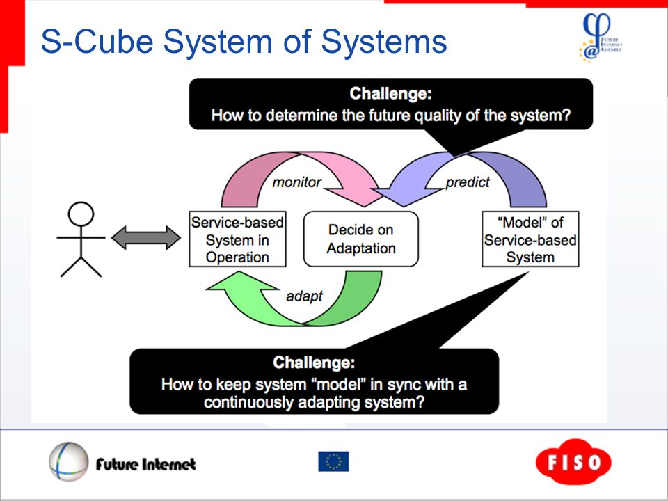 S-Cube System of Systems