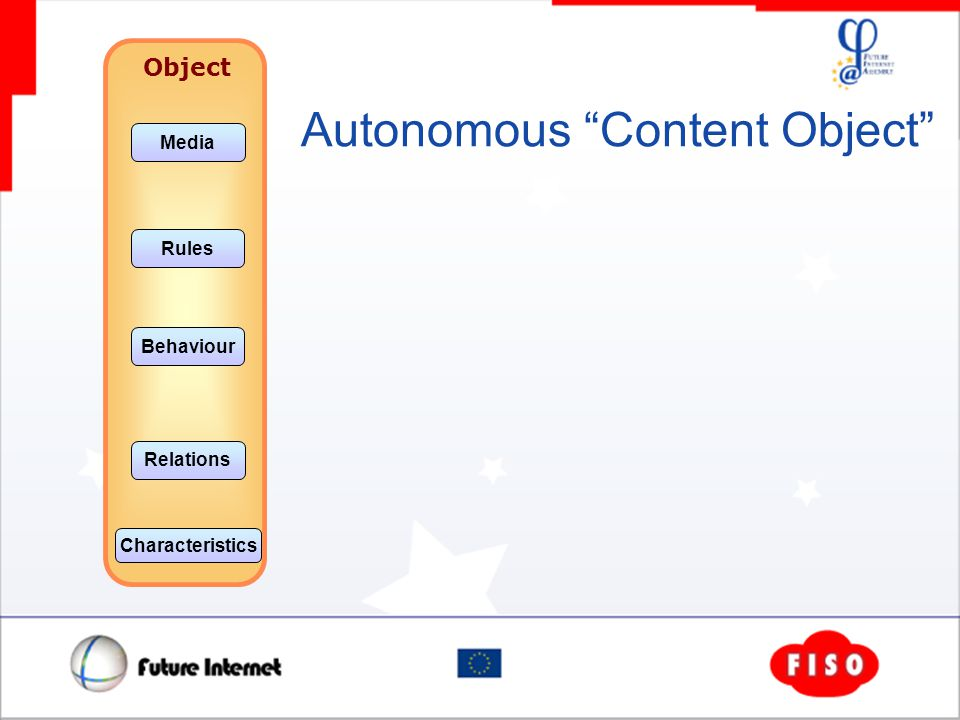 Object Media Rules Behaviour Relations Characteristics Autonomous Content Object