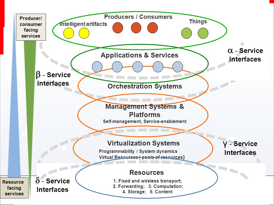 Programmability / System dynamics Virtual Resources ( pools of resources ) Virtualization Systems Orchestration Systems Management Systems & Platforms