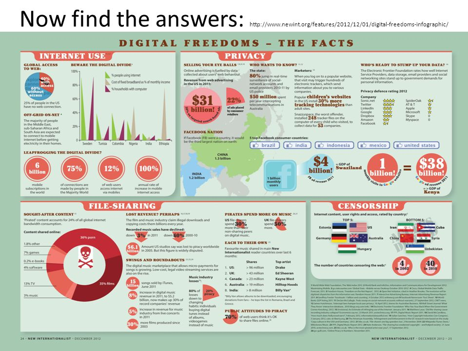Now find the answers: http://www.newint.org/features/2012/12/01/digital-freedoms-infographic/