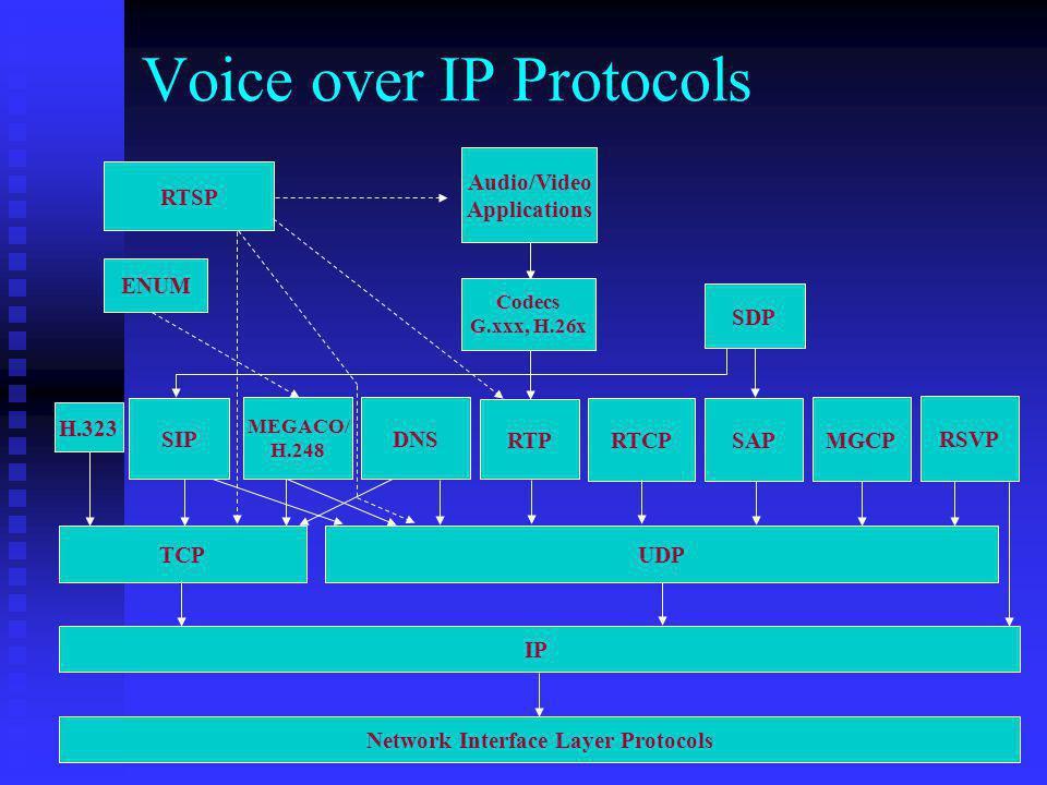 RTSP Audio/Video Applications ENUM Codecs G.xxx, H.26x SDP H.323 MEGACO/ H.248 DNS RTP SAP RTCP MGCP RSVP SIP TCP UDP IP Network Interface Layer Proto