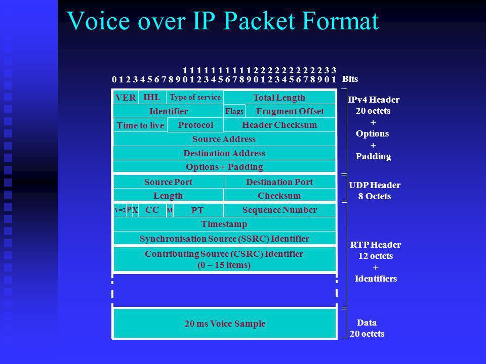 Voice over IP Packet Format 0 1 2 3 4 5 6 7 8 9 0 1 2 3 4 5 6 7 8 9 0 1 2 3 4 5 6 7 8 9 0 1 1 1 1 1 1 1 1 1 1 1 2 2 2 2 2 2 2 2 2 2 3 3 VER Identifier