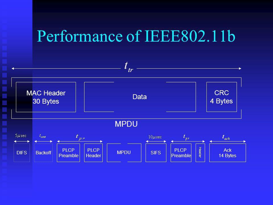 Performance of IEEE802.11b MAC Header 30 Bytes CRC 4 Bytes MPDU DIFSBackoff PLCP Preamble PLCP Header MPDU SIFS PLCP Preamble Header Ack 14 Bytes Data