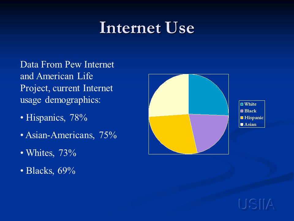 Internet Use Data From Pew Internet and American Life Project, current Internet usage demographics: Hispanics, 78% Asian-Americans, 75% Whites, 73% Blacks, 69%