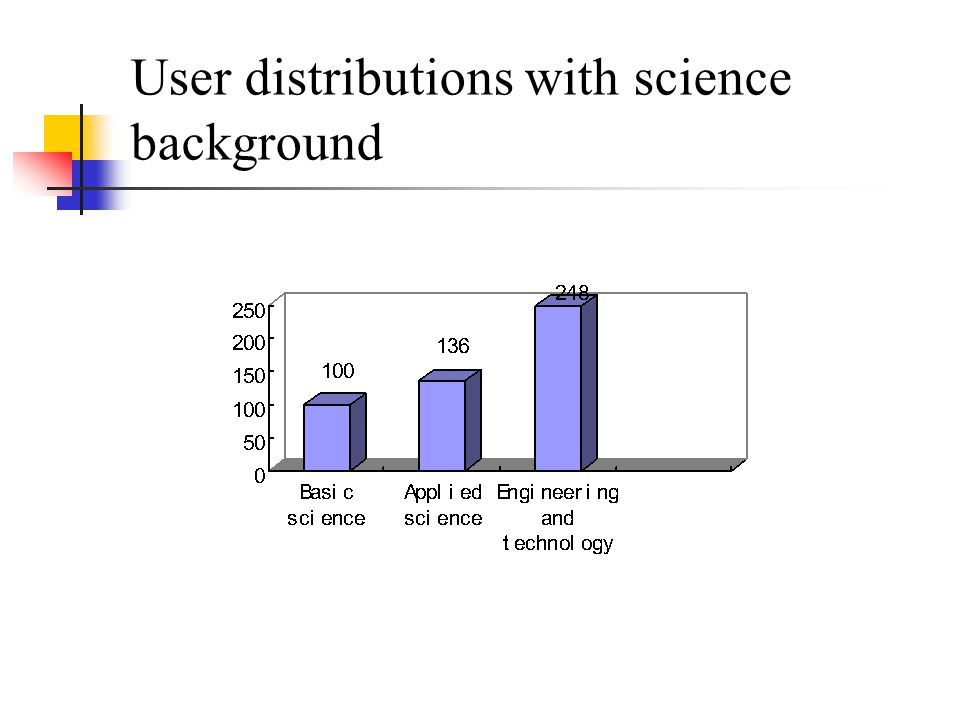 User distributions with science background