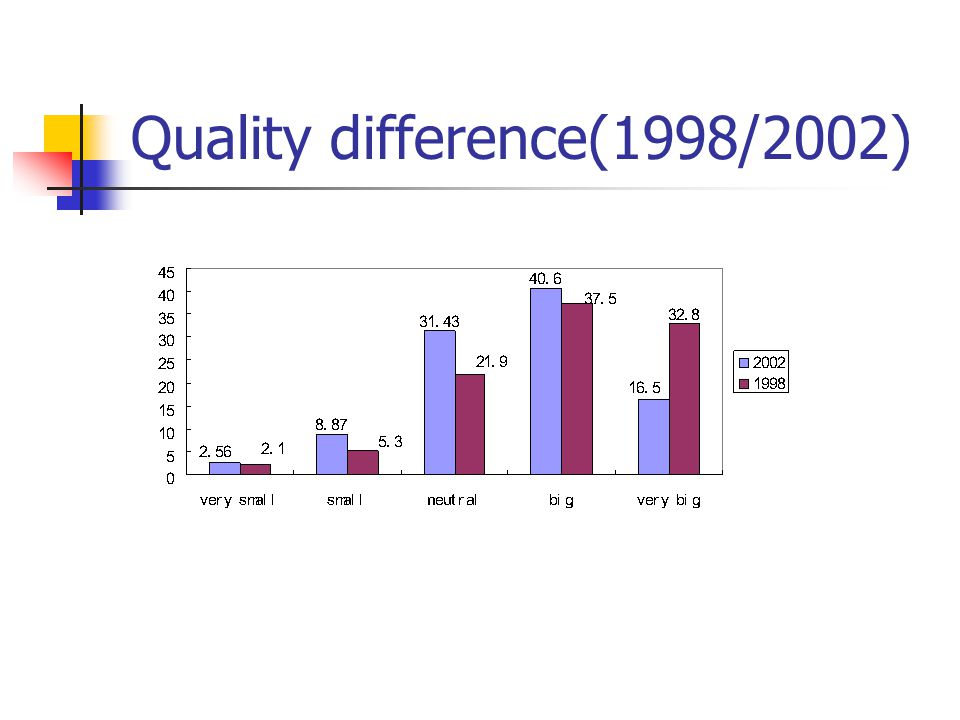 Quality difference(1998/2002)
