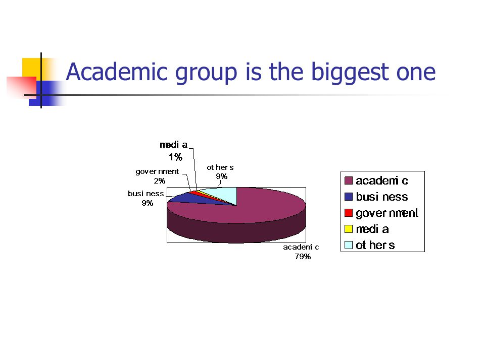 Academic group is the biggest one