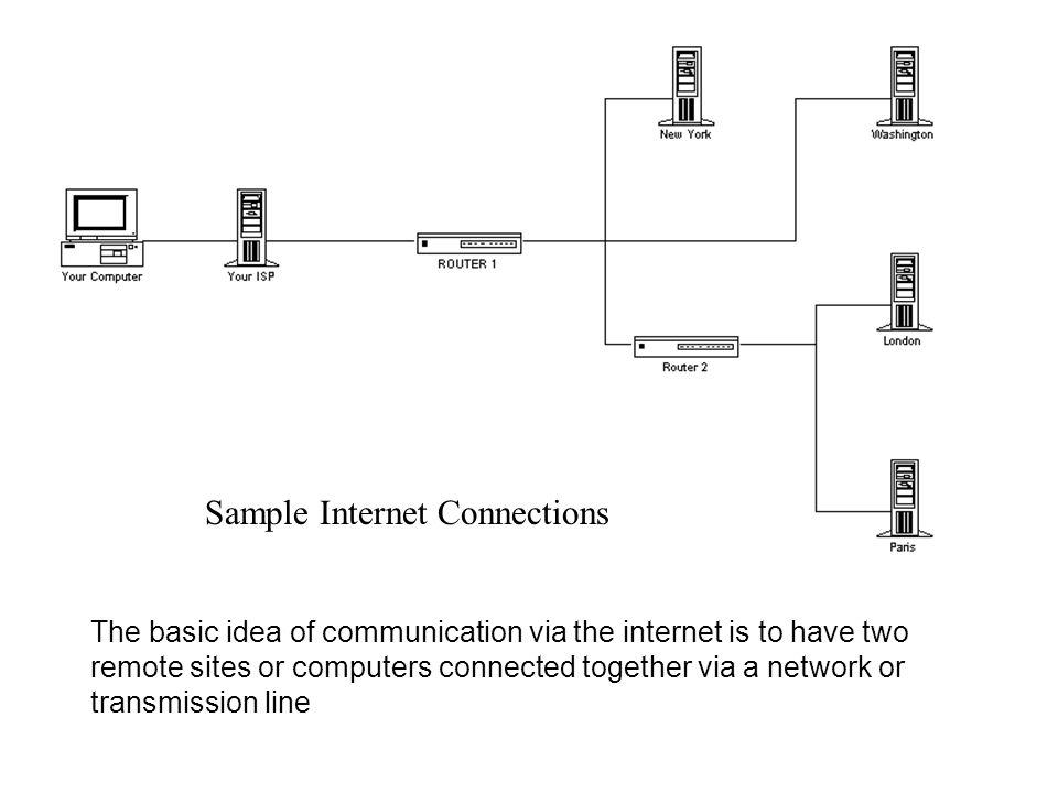 Sample Internet Connections The basic idea of communication via the internet is to have two remote sites or computers connected together via a network