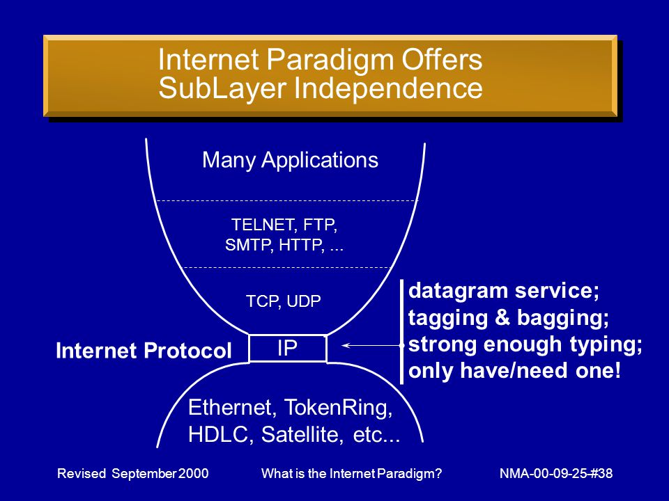 Revised September 2000What is the Internet Paradigm NMA-00-09-25-#38 Many Applications IP Ethernet, TokenRing, HDLC, Satellite, etc...