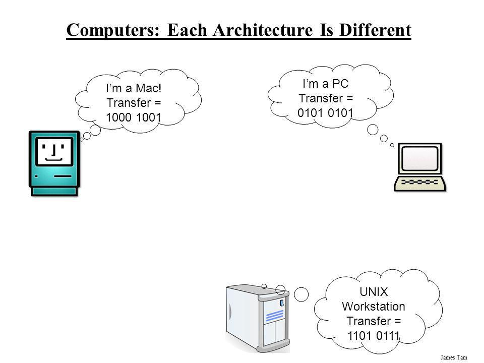James Tam Computers: Each Architecture Is Different Im a Mac! Transfer = 1000 1001 Im a PC Transfer = 0101 0101 UNIX Workstation Transfer = 1101 0111